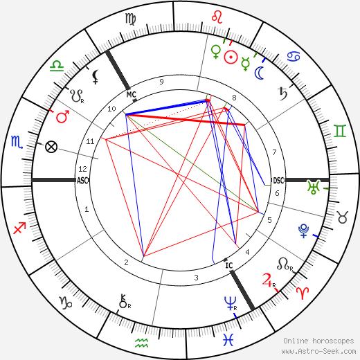 Richard Burdon Haldane день рождения гороскоп, Richard Burdon Haldane Натальная карта онлайн