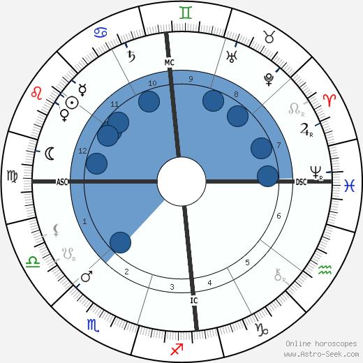 Alfred Deakin wikipedia, horoscope, astrology, instagram