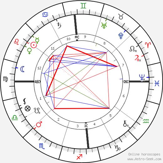 Альфред Дикин Alfred Deakin день рождения гороскоп, Alfred Deakin Натальная карта онлайн