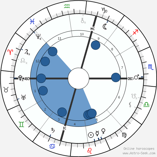 Diamond Jim Brady wikipedia, horoscope, astrology, instagram