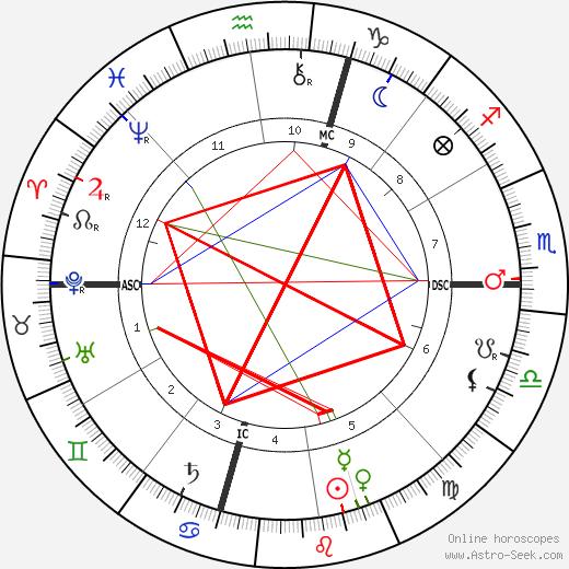 Diamond Jim Brady astro natal birth chart, Diamond Jim Brady horoscope, astrology