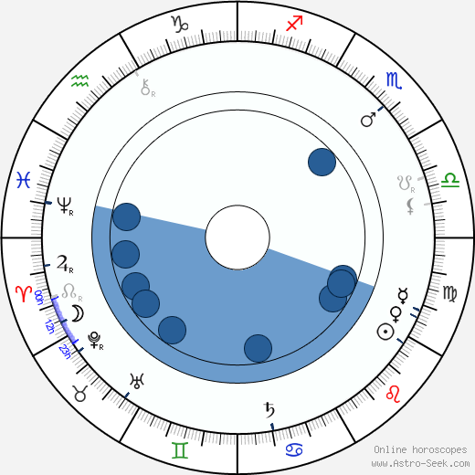 Jakub Bart-Ćišinski wikipedia, horoscope, astrology, instagram