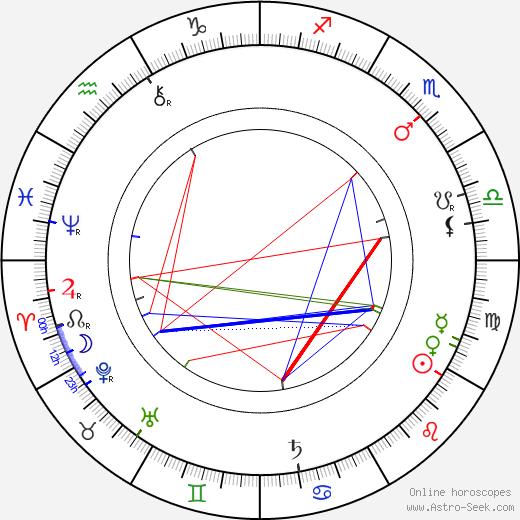 Jakub Bart-Ćišinski birth chart, Jakub Bart-Ćišinski astro natal horoscope, astrology