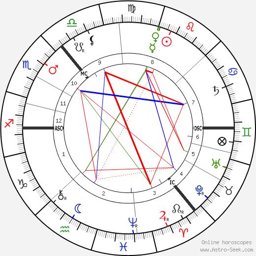 Джеймс Кейр Харди Keir Hardie день рождения гороскоп, Keir Hardie Натальная карта онлайн