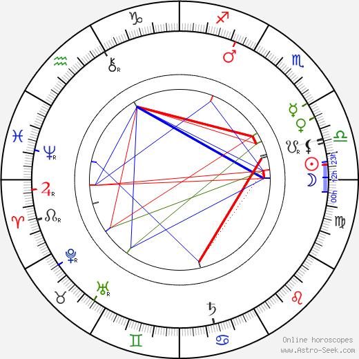 Kate Douglas Wiggin tema natale, oroscopo, Kate Douglas Wiggin oroscopi gratuiti, astrologia
