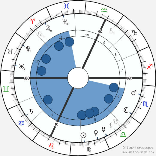 Louis H. Sullivan wikipedia, horoscope, astrology, instagram