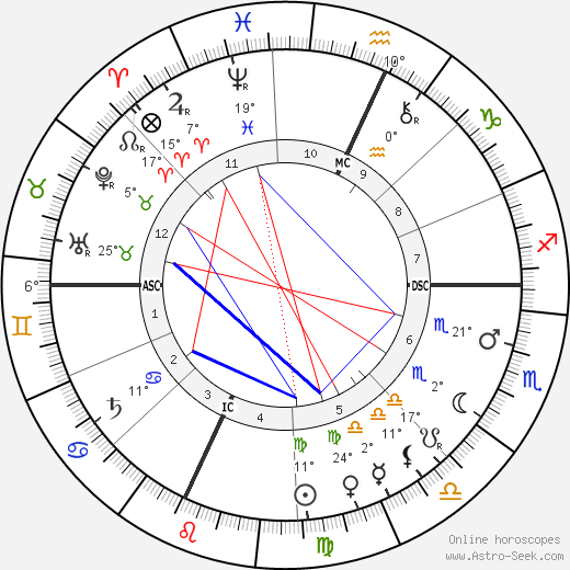 Louis H. Sullivan birth chart, biography, wikipedia 2018, 2019