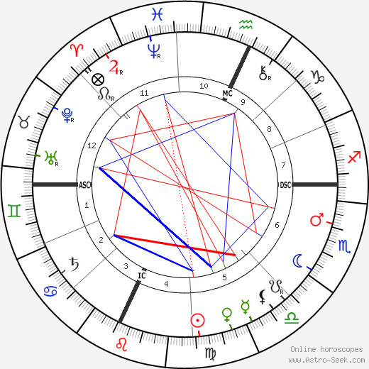 Louis H. Sullivan astro natal birth chart, Louis H. Sullivan horoscope, astrology