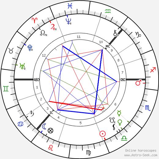William Archer день рождения гороскоп, William Archer Натальная карта онлайн