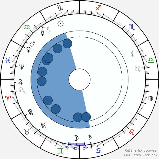 Augustus E. Thomas wikipedia, horoscope, astrology, instagram
