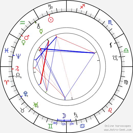 Augustus E. Thomas день рождения гороскоп, Augustus E. Thomas Натальная карта онлайн