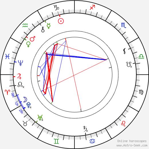 Эмиль Коль Émile Cohl день рождения гороскоп, Émile Cohl Натальная карта онлайн