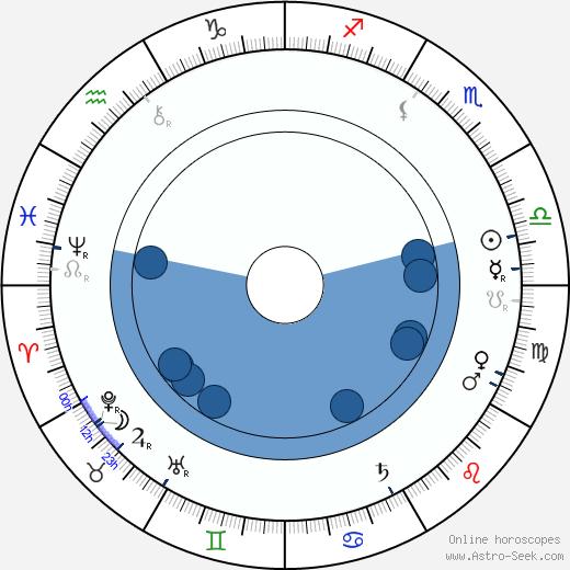 Ida Brander wikipedia, horoscope, astrology, instagram