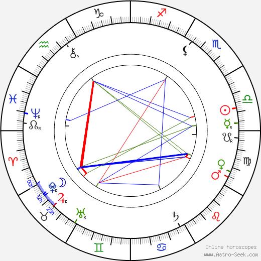 Ida Brander день рождения гороскоп, Ida Brander Натальная карта онлайн