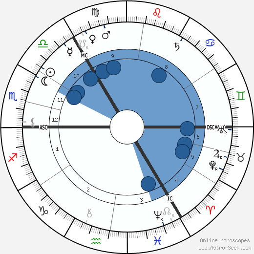 Lord Sands wikipedia, horoscope, astrology, instagram