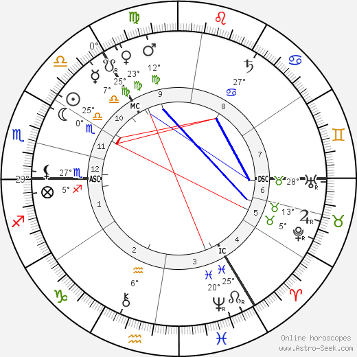 Lord Sands birth chart, biography, wikipedia 2019, 2020