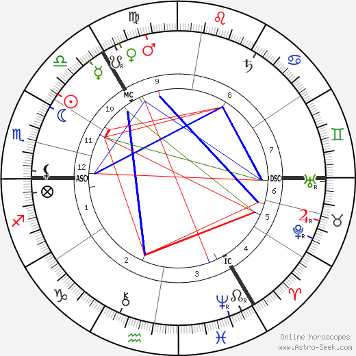 Lord Sands birth chart, Lord Sands astro natal horoscope, astrology
