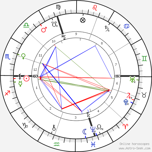 Alfred Capus tema natale, oroscopo, Alfred Capus oroscopi gratuiti, astrologia