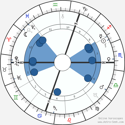 Ferdinand de Saussure wikipedia, horoscope, astrology, instagram