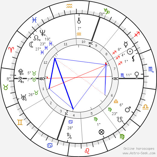 Ferdinand de Saussure birth chart, biography, wikipedia 2018, 2019