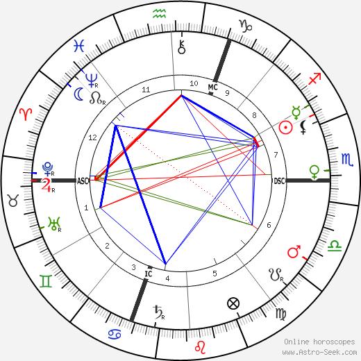 Ferdinand de Saussure horoscope, astrology, astro natal chart