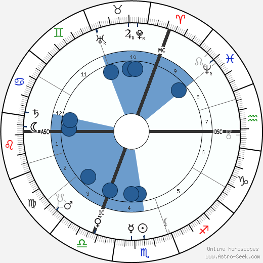 William Hale-White wikipedia, horoscope, astrology, instagram