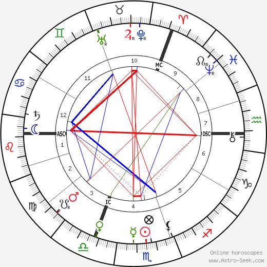 William Hale-White tema natale, oroscopo, William Hale-White oroscopi gratuiti, astrologia