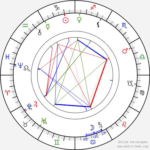 Alois Charvát tema natale, oroscopo, Alois Charvát oroscopi gratuiti, astrologia