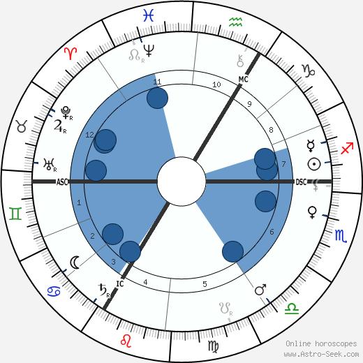 Joseph Conrad wikipedia, horoscope, astrology, instagram