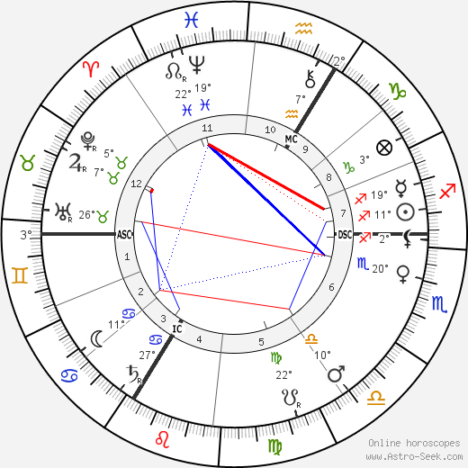 Joseph Conrad birth chart, biography, wikipedia 2020, 2021