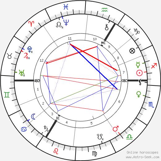 Джозеф Конрад Joseph Conrad день рождения гороскоп, Joseph Conrad Натальная карта онлайн