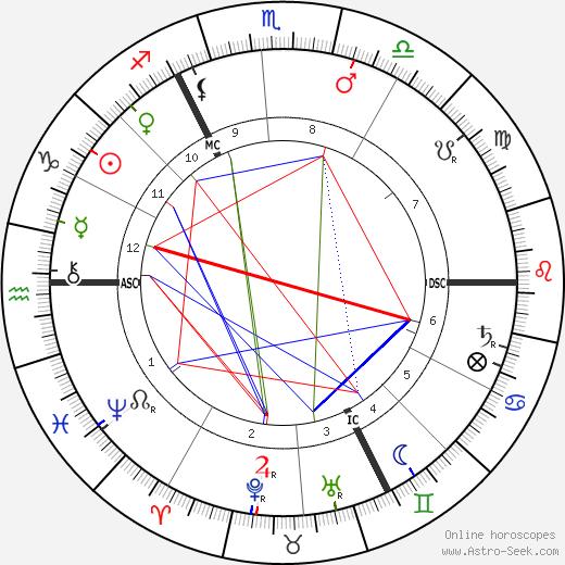 Morley Roberts день рождения гороскоп, Morley Roberts Натальная карта онлайн