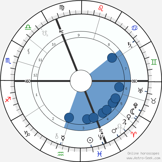 Alfred Loisy wikipedia, horoscope, astrology, instagram