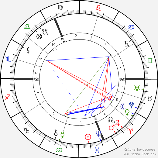 Alfred Loisy день рождения гороскоп, Alfred Loisy Натальная карта онлайн