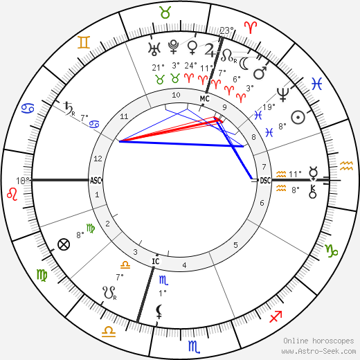 Emile Coue birth chart, biography, wikipedia 2019, 2020