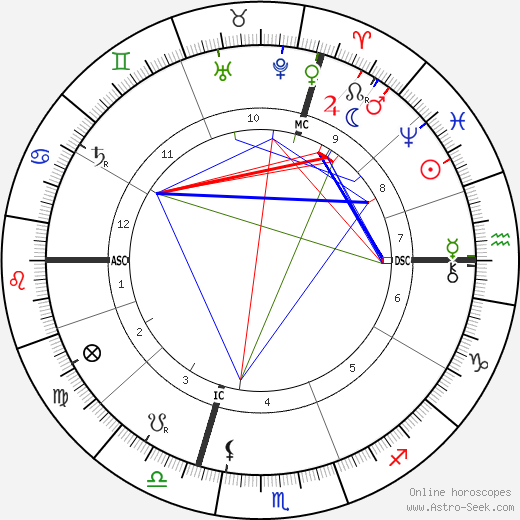 Emile Coue birth chart, Emile Coue astro natal horoscope, astrology