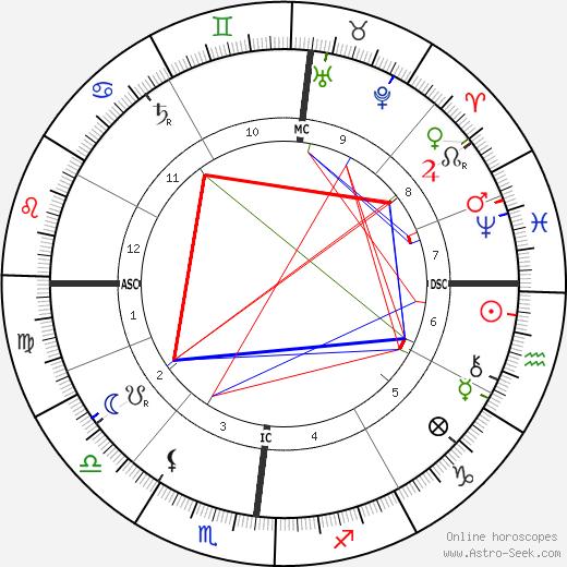 Эжен Атже Eugène Atget день рождения гороскоп, Eugène Atget Натальная карта онлайн
