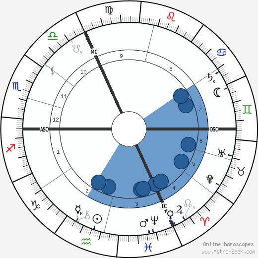 Franz Müller-Lyer wikipedia, horoscope, astrology, instagram