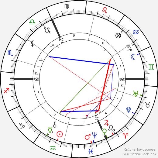 Franz Müller-Lyer день рождения гороскоп, Franz Müller-Lyer Натальная карта онлайн