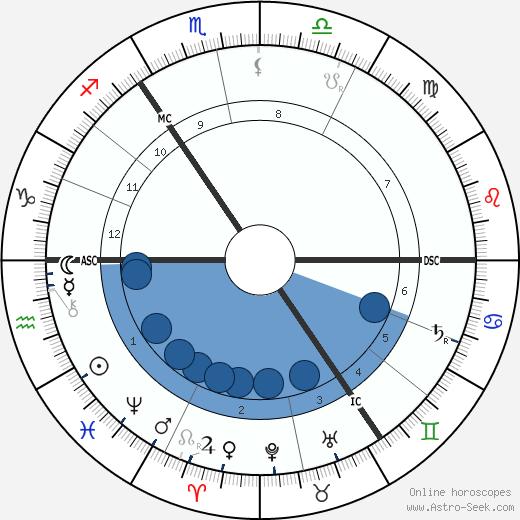 Heinrich Hertz wikipedia, horoscope, astrology, instagram