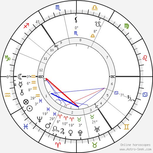 Heinrich Hertz birth chart, biography, wikipedia 2020, 2021