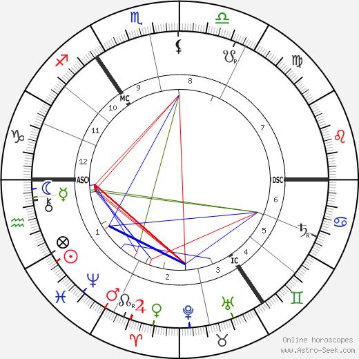 Heinrich Hertz birth chart, Heinrich Hertz astro natal horoscope, astrology