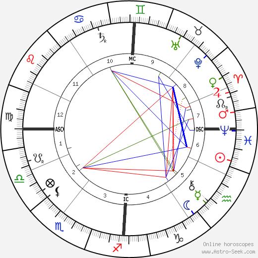 Jules H. de Trooz tema natale, oroscopo, Jules H. de Trooz oroscopi gratuiti, astrologia