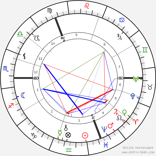 Max Klinger birth chart, Max Klinger astro natal horoscope, astrology