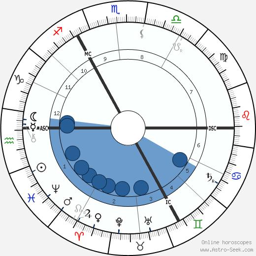 Robert Baden-Powell wikipedia, horoscope, astrology, instagram
