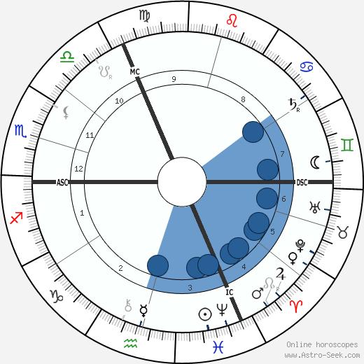 Alfred Bruneau wikipedia, horoscope, astrology, instagram