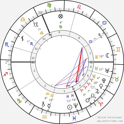 Alfred Bruneau birth chart, biography, wikipedia 2019, 2020