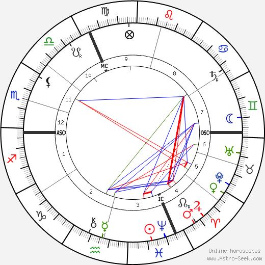 Альфред Брюно Alfred Bruneau день рождения гороскоп, Alfred Bruneau Натальная карта онлайн