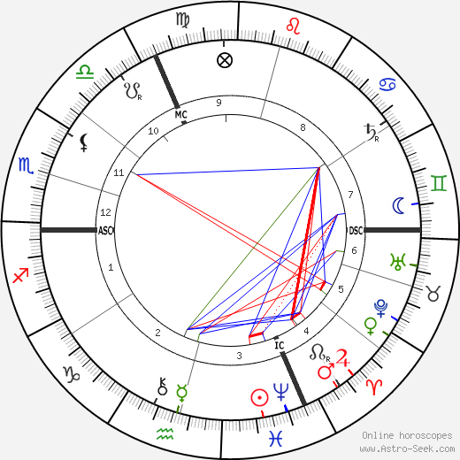 Alfred Bruneau birth chart, Alfred Bruneau astro natal horoscope, astrology