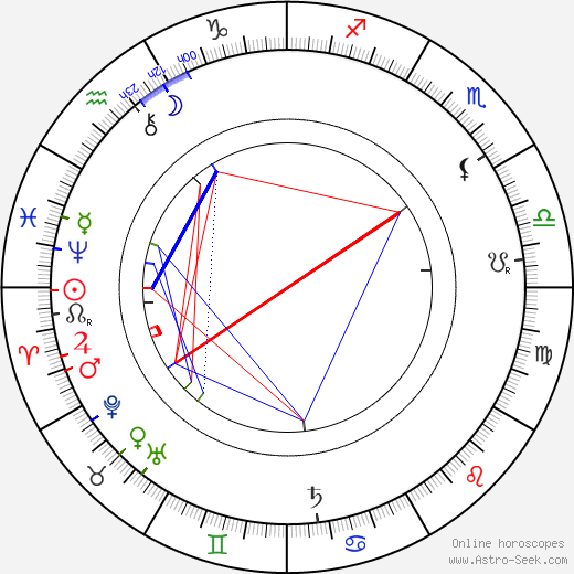 Alois Wiesner birth chart, Alois Wiesner astro natal horoscope, astrology